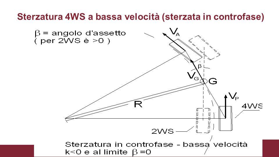 Sterzatura 4WS a bassa velocità (sterzata in controfase)