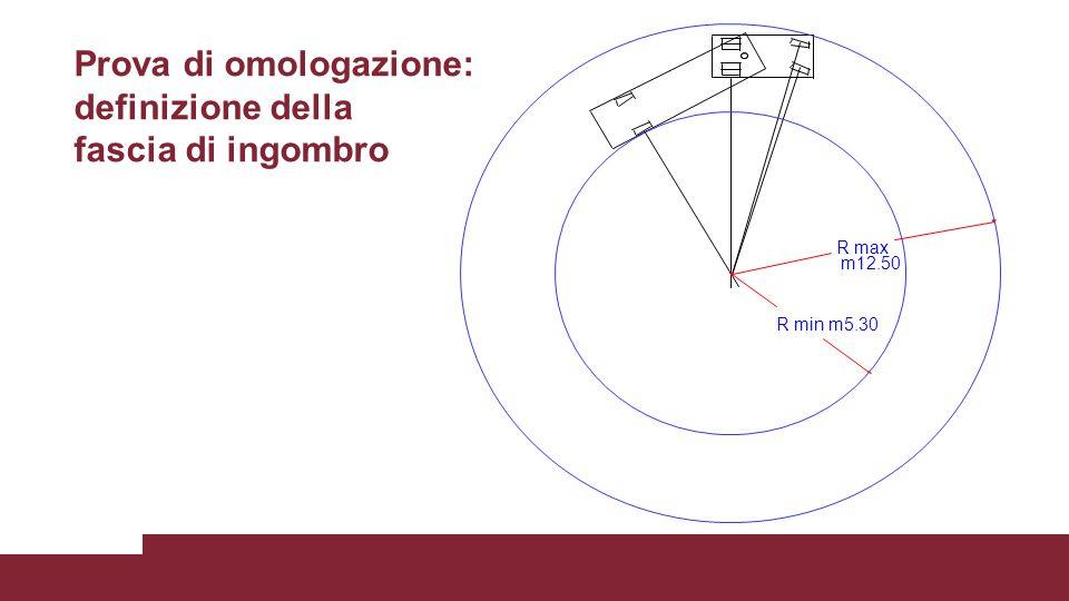 R min R max m12.50 m5.30 Prova di omologazione: definizione della fascia di ingombro