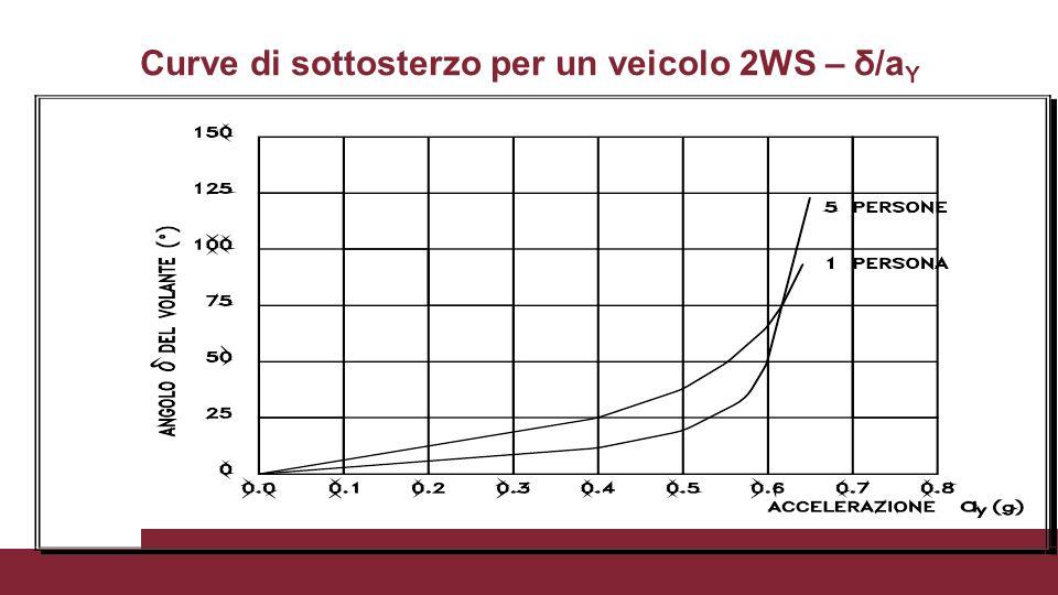 Curve di sottosterzo per un veicolo 2WS – δ/a Y