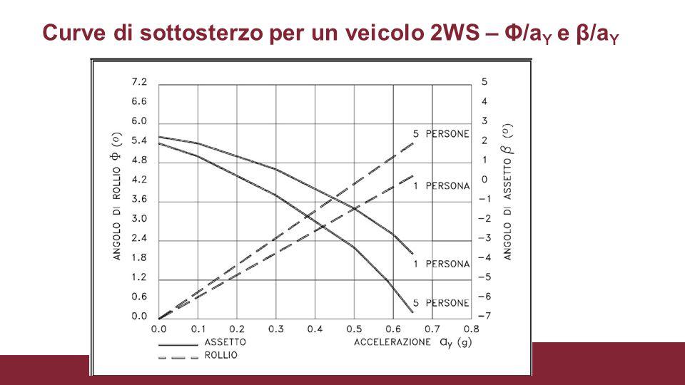 Curve di sottosterzo per un veicolo 2WS – Φ/a Y e β/a Y