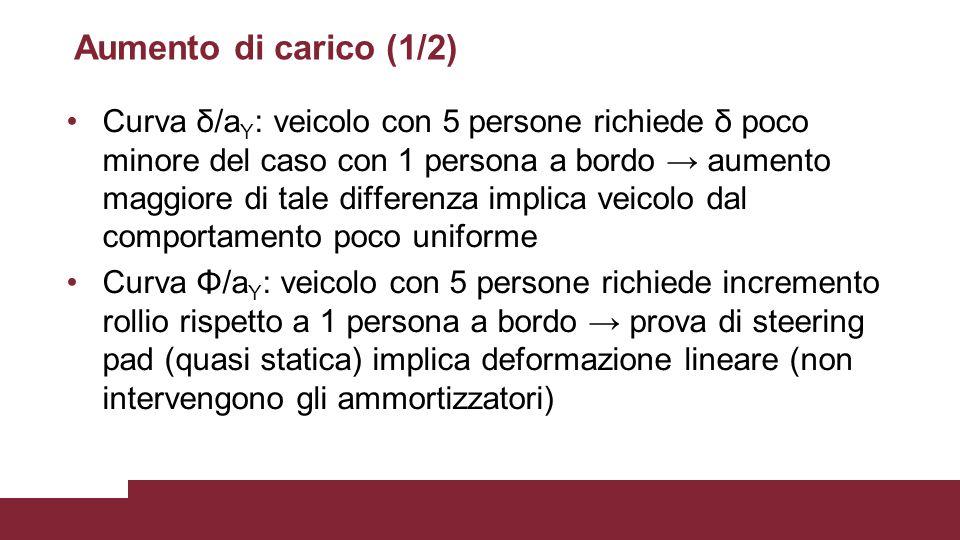 Aumento di carico (1/2) Curva δ/a Y : veicolo con 5 persone richiede δ poco minore del caso con 1 persona a bordo → aumento maggiore di tale differenz
