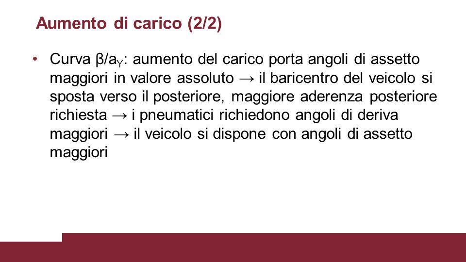 Aumento di carico (2/2) Curva β/a Y : aumento del carico porta angoli di assetto maggiori in valore assoluto → il baricentro del veicolo si sposta ver