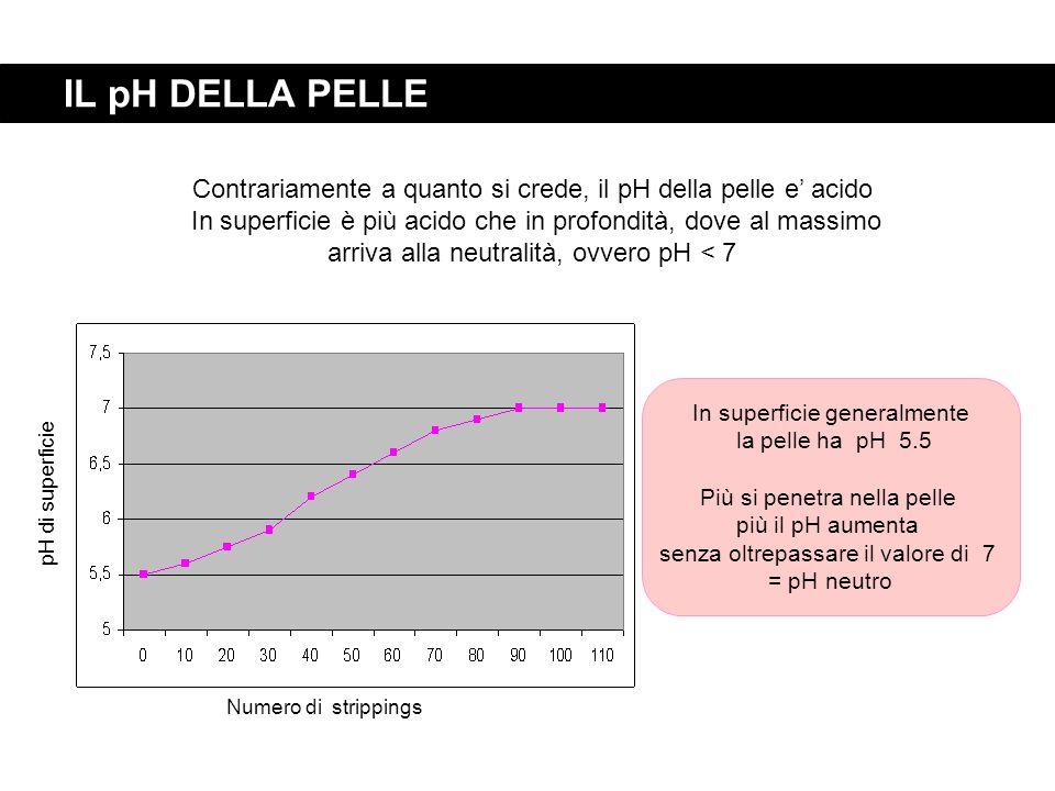 IL pH DELLA PELLE In superficie generalmente la pelle ha pH 5.5 Più si penetra nella pelle più il pH aumenta senza oltrepassare il valore di 7 = pH ne