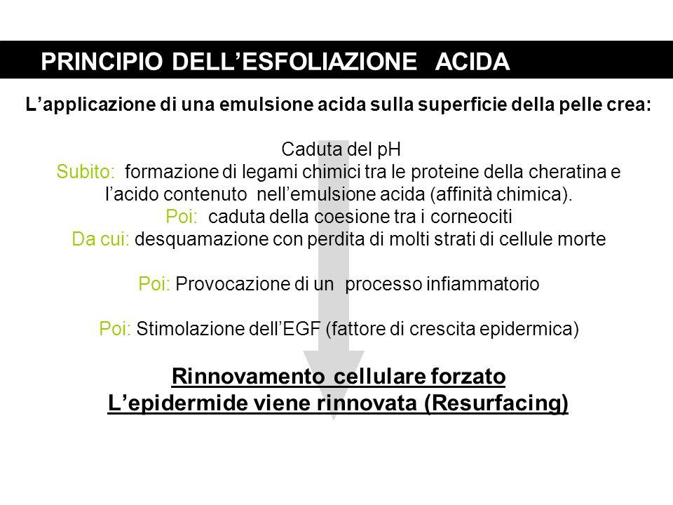 PRINCIPIO DELL'ESFOLIAZIONE ACIDA L'applicazione di una emulsione acida sulla superficie della pelle crea: Caduta del pH Subito: formazione di legami