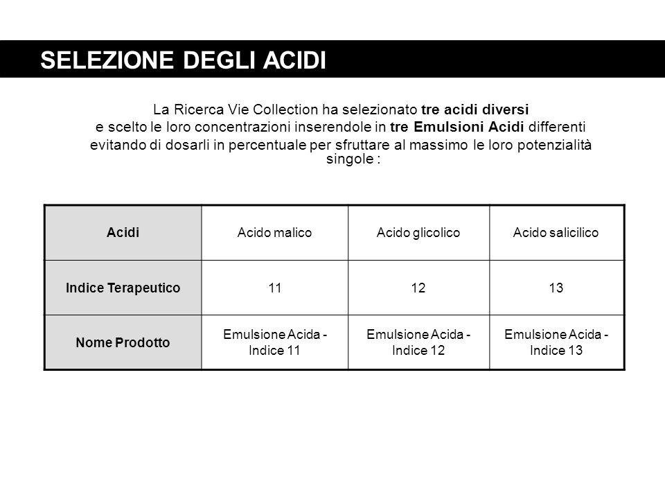 SELEZIONE DEGLI ACIDI La Ricerca Vie Collection ha selezionato tre acidi diversi e scelto le loro concentrazioni inserendole in tre Emulsioni Acidi di