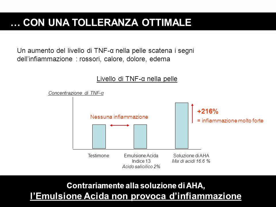 … CON UNA TOLLERANZA OTTIMALE Livello di TNF-α nella pelle Contrariamente alla soluzione di AHA, l'Emulsione Acida non provoca d'infiammazione Concent
