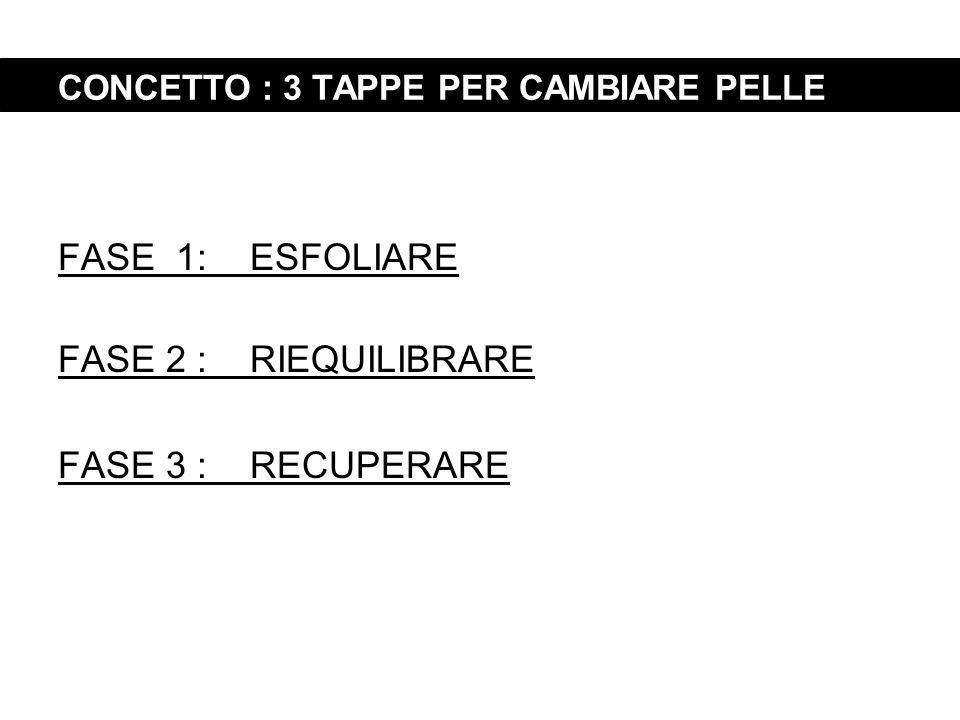 CONCETTO : 3 TAPPE PER CAMBIARE PELLE FASE 1: ESFOLIARE FASE 2 : RIEQUILIBRARE FASE 3 : RECUPERARE