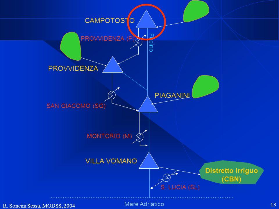 R. Soncini Sessa, MODSS, 2004 13 Schema fisicoSchema fisico Mare Adriatico Fucino VILLA VOMANO PIAGANINI PROVVIDENZA CAMPOTOSTO MONTORIO (M) SAN GIACO