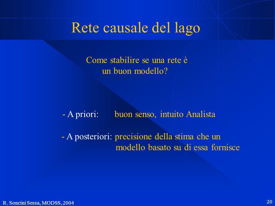 R. Soncini Sessa, MODSS, 2004 20 - A priori: buon senso, intuito Analista Rete causale del lago - A posteriori: precisione della stima che un modello