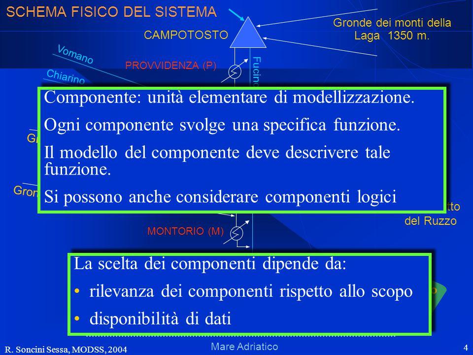 R. Soncini Sessa, MODSS, 2004 4 Schema fisicoSchema fisico Mare Adriatico Fucino VILLA VOMANO PIAGANINI PROVVIDENZA CAMPOTOSTO MONTORIO (M) Gronda 110