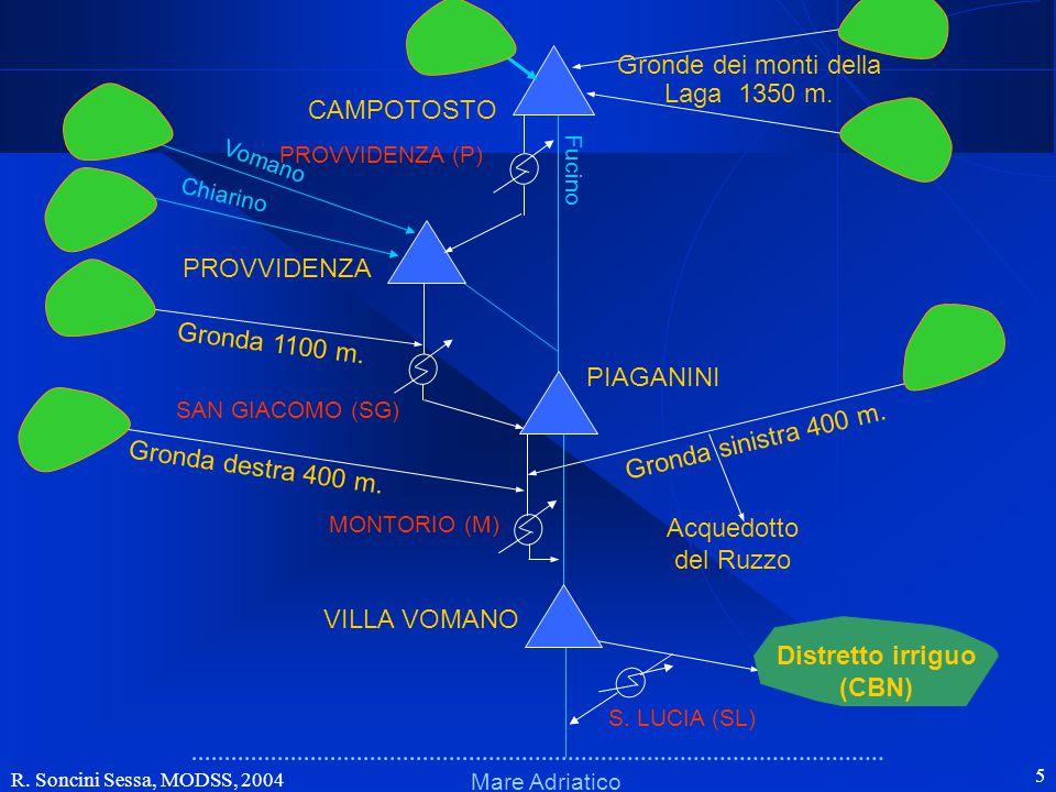 R. Soncini Sessa, MODSS, 2004 5 Schema fisicoSchema fisico Mare Adriatico Fucino VILLA VOMANO PIAGANINI PROVVIDENZA CAMPOTOSTO MONTORIO (M) Gronda 110