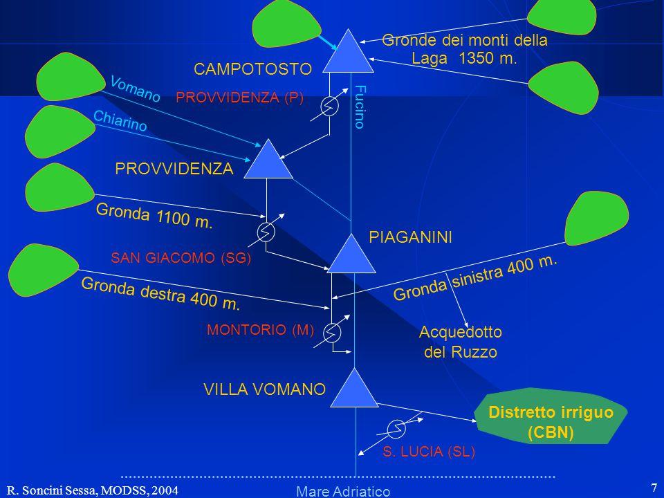R. Soncini Sessa, MODSS, 2004 7 Schema fisicoSchema fisico Mare Adriatico Fucino VILLA VOMANO PIAGANINI PROVVIDENZA CAMPOTOSTO MONTORIO (M) Gronda 110