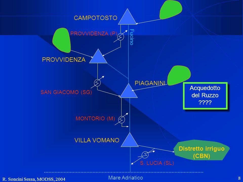 R. Soncini Sessa, MODSS, 2004 8 Schema fisico (bacini)Schema fisico (bacini) Mare Adriatico Fucino VILLA VOMANO PIAGANINI PROVVIDENZA CAMPOTOSTO MONTO