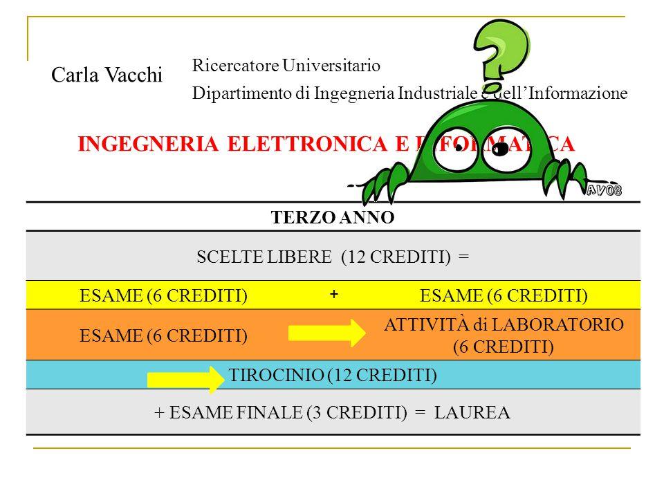 INGEGNERIA ELETTRONICA E INFORMATICA Carla Vacchi Ricercatore Universitario Dipartimento di Ingegneria Industriale e dell'Informazione TERZO ANNO SCELTE LIBERE (12 CREDITI) = ESAME (6 CREDITI) + + ATTIVITÀ di LABORATORIO (6 CREDITI) TIROCINIO (12 CREDITI) + ESAME FINALE (3 CREDITI) = LAUREA