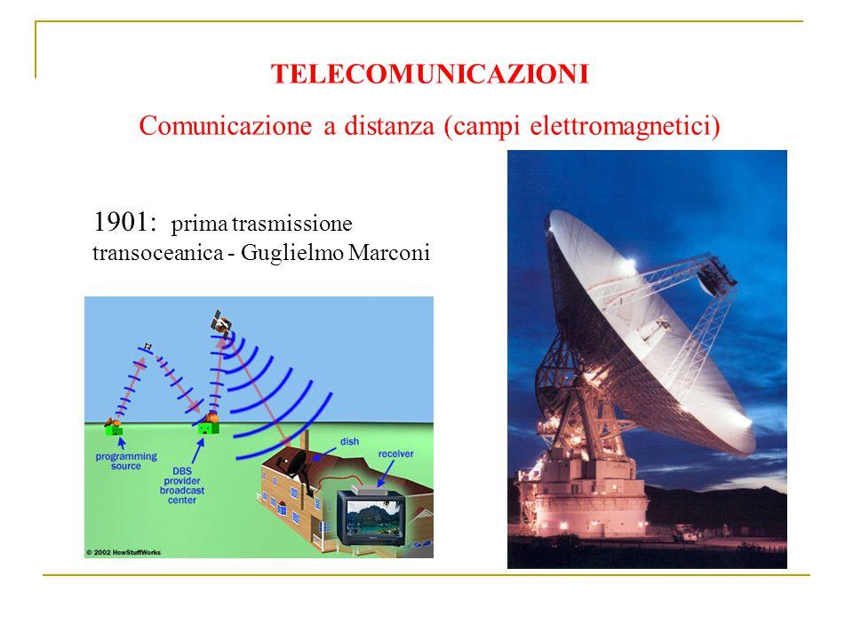 TELECOMUNICAZIONI Comunicazione a distanza (campi elettromagnetici) 1901: prima trasmissione transoceanica - Guglielmo Marconi