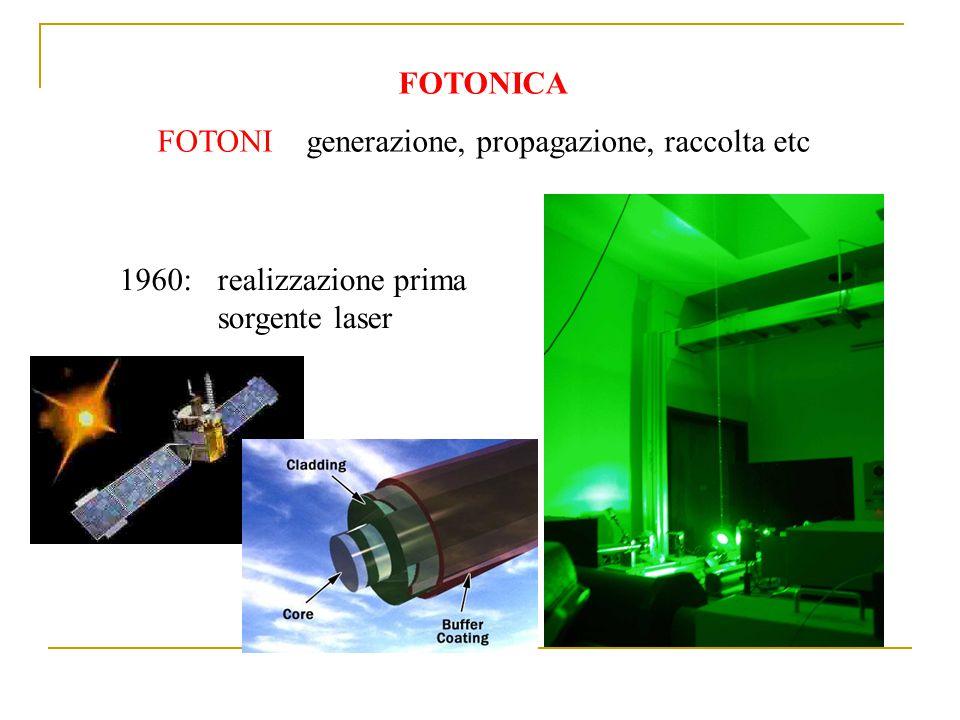 FOTONICA FOTONI generazione, propagazione, raccolta etc 1960:realizzazione prima sorgente laser