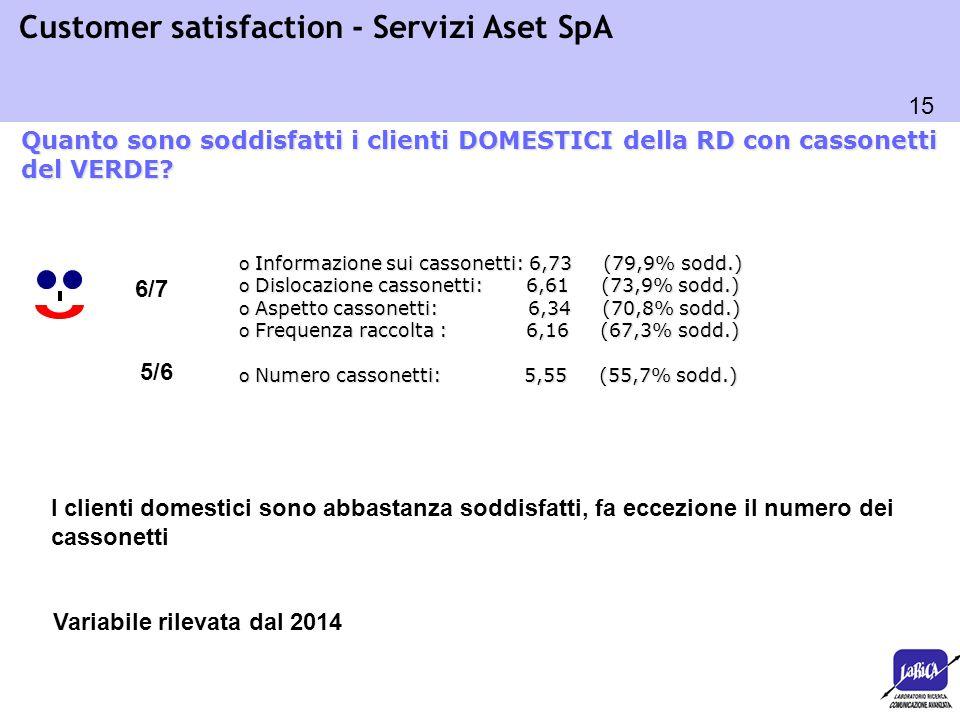 15 Customer satisfaction - Servizi Aset SpA o Informazione sui cassonetti: 6,73 (79,9% sodd.) o Dislocazione cassonetti: 6,61 (73,9% sodd.) o Aspetto