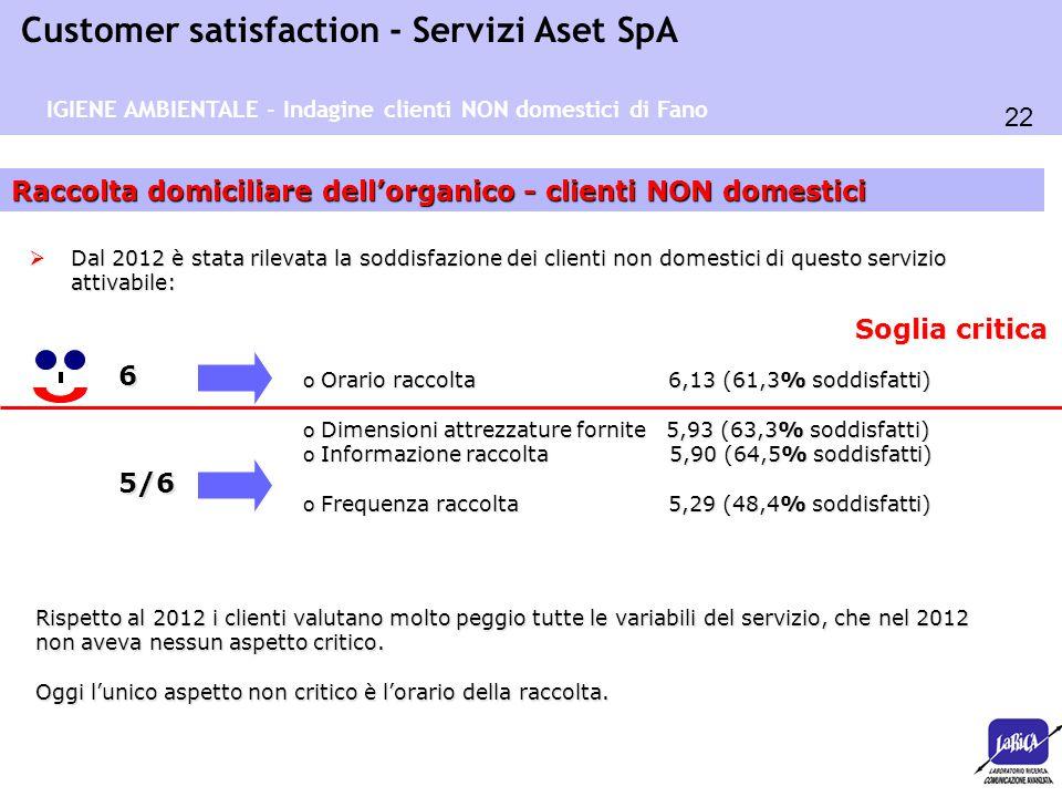 22 Customer satisfaction - Servizi Aset SpA Raccolta domiciliare dell'organico - clienti NON domestici 6 o Orario raccolta 6,13 (61,3% soddisfatti) o