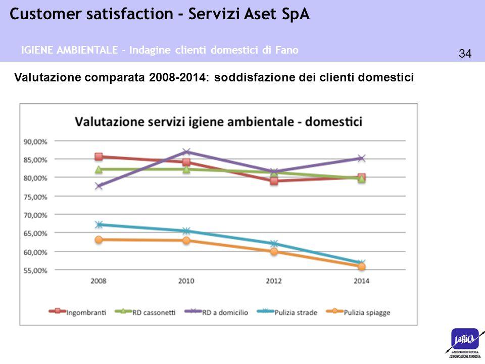34 Customer satisfaction - Servizi Aset SpA Valutazione comparata 2008-2014: soddisfazione dei clienti domestici IGIENE AMBIENTALE - Indagine clienti