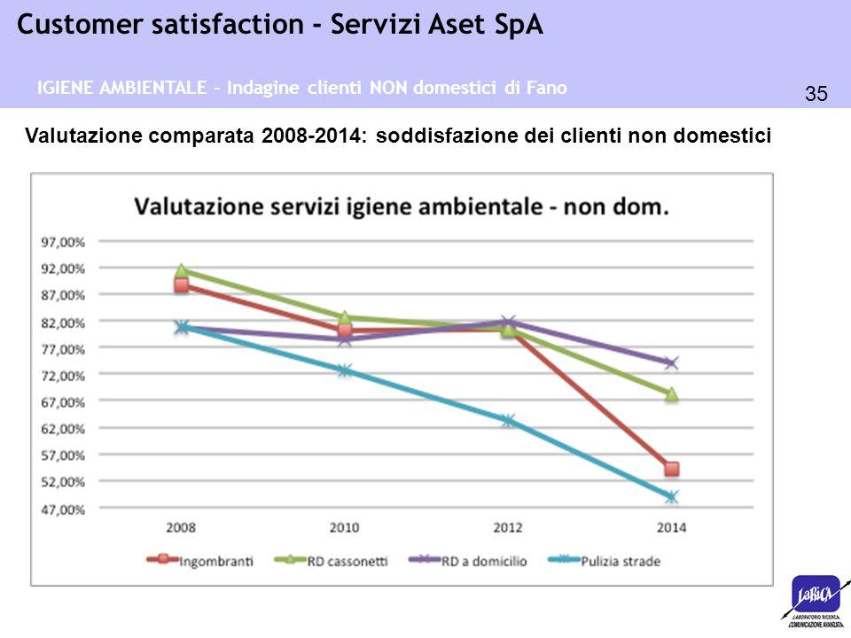 35 Customer satisfaction - Servizi Aset SpA Valutazione comparata 2008-2014: soddisfazione dei clienti non domestici IGIENE AMBIENTALE - Indagine clie