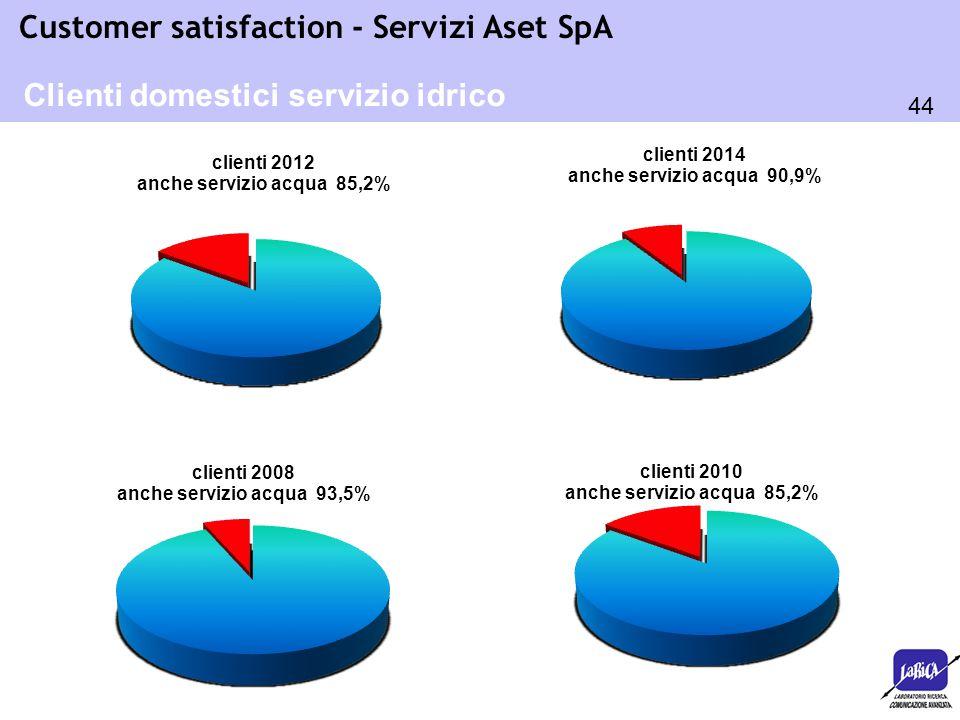 44 Customer satisfaction - Servizi Aset SpA Clienti domestici servizio idrico
