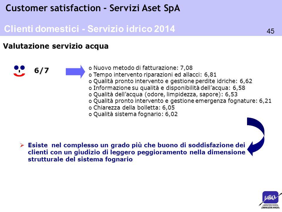 45 Customer satisfaction - Servizi Aset SpA o Nuovo metodo di fatturazione: 7,08 o Tempo intervento riparazioni ed allacci: 6,81 o Qualità pronto inte