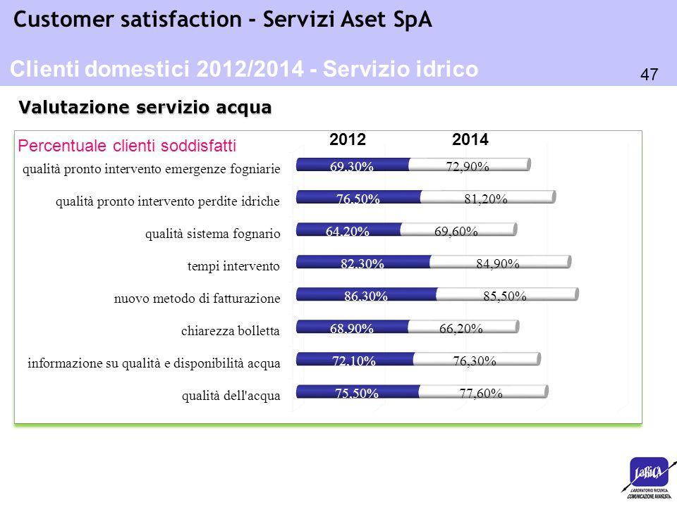 47 Customer satisfaction - Servizi Aset SpA Percentuale clienti soddisfatti Valutazione servizio acqua Clienti domestici 2012/2014 - Servizio idrico 2