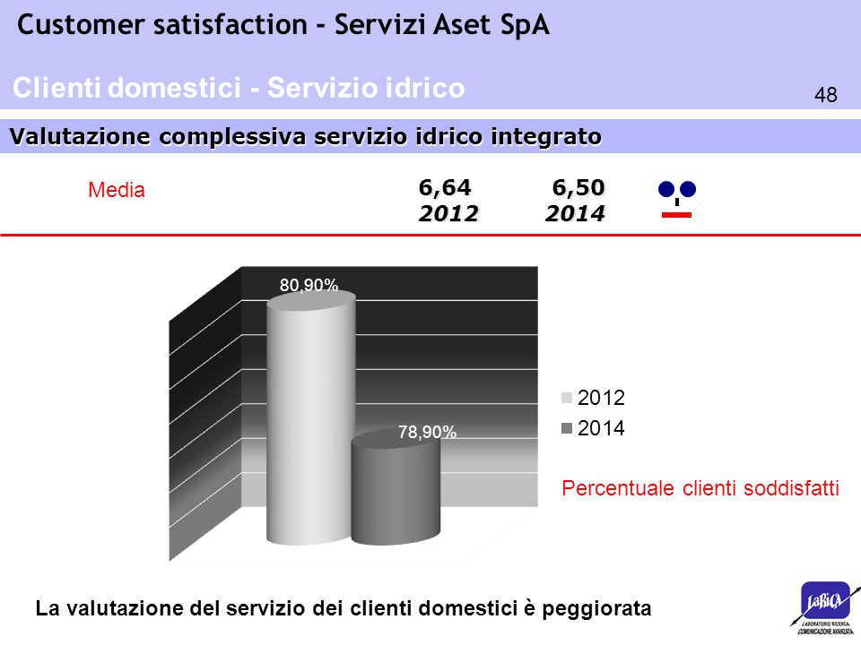48 Customer satisfaction - Servizi Aset SpA Valutazione complessiva servizio idrico integrato Clienti domestici - Servizio idrico 6,64 6,50 2012 2014