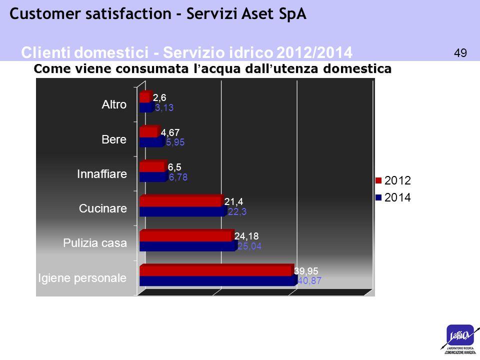 49 Customer satisfaction - Servizi Aset SpA Come viene consumata l'acqua dall'utenza domestica Clienti domestici - Servizio idrico 2012/2014