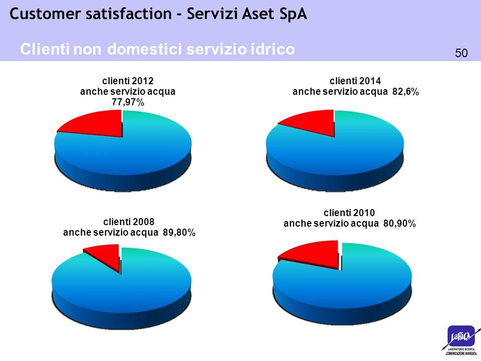 50 Customer satisfaction - Servizi Aset SpA Clienti non domestici servizio idrico