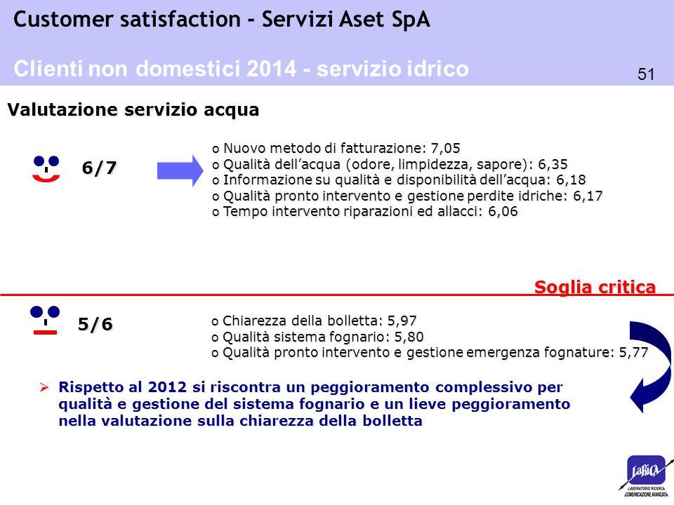 51 Customer satisfaction - Servizi Aset SpA o Nuovo metodo di fatturazione: 7,05 o Qualità dell'acqua (odore, limpidezza, sapore): 6,35 o Informazione
