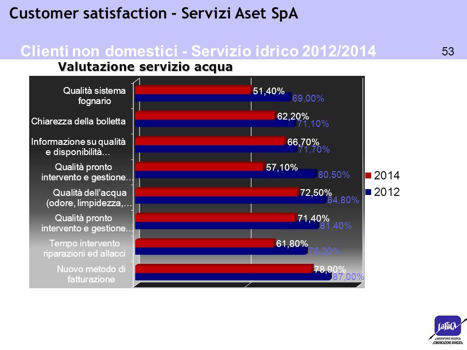 53 Customer satisfaction - Servizi Aset SpA Clienti non domestici - Servizio idrico 2012/2014 Valutazione servizio acqua