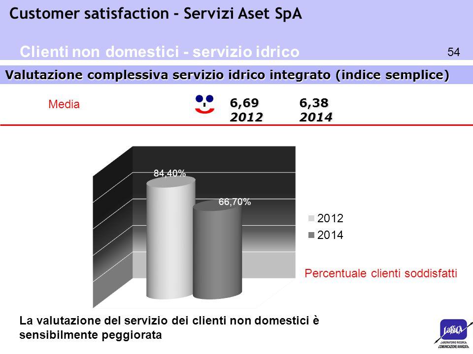 54 Customer satisfaction - Servizi Aset SpA Valutazione complessiva servizio idrico integrato (indice semplice) Clienti non domestici - servizio idric