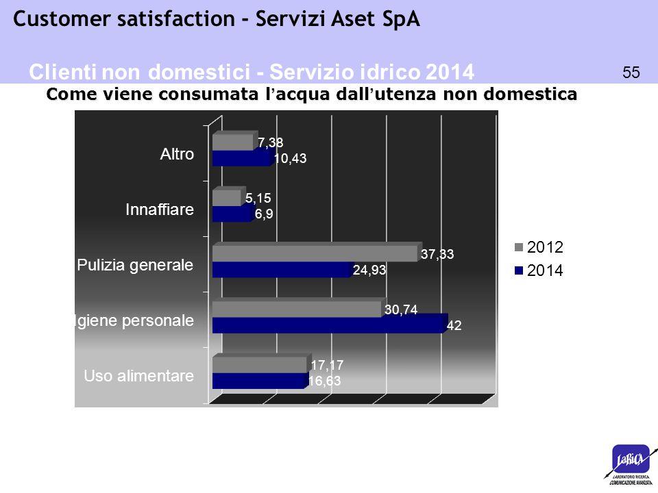 55 Customer satisfaction - Servizi Aset SpA Come viene consumata l'acqua dall'utenza non domestica Clienti non domestici - Servizio idrico 2014