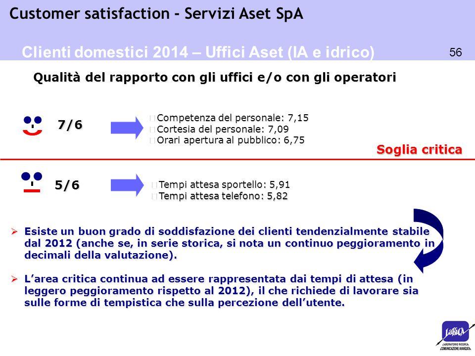 56 Customer satisfaction - Servizi Aset SpA Soglia critica  Tempi attesa sportello: 5,91 o Tempi attesa telefono: 5,82 5/6  Esiste un buon grado di