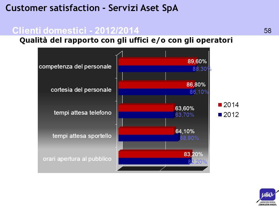 58 Customer satisfaction - Servizi Aset SpA Qualità del rapporto con gli uffici e/o con gli operatori Clienti domestici - 2012/2014