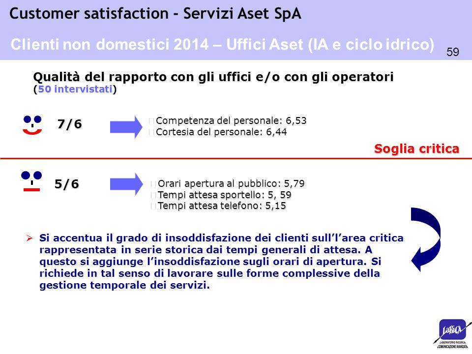 59 Customer satisfaction - Servizi Aset SpA Soglia critica  Orari apertura al pubblico: 5,79 o Tempi attesa sportello: 5, 59 o Tempi attesa telefono: