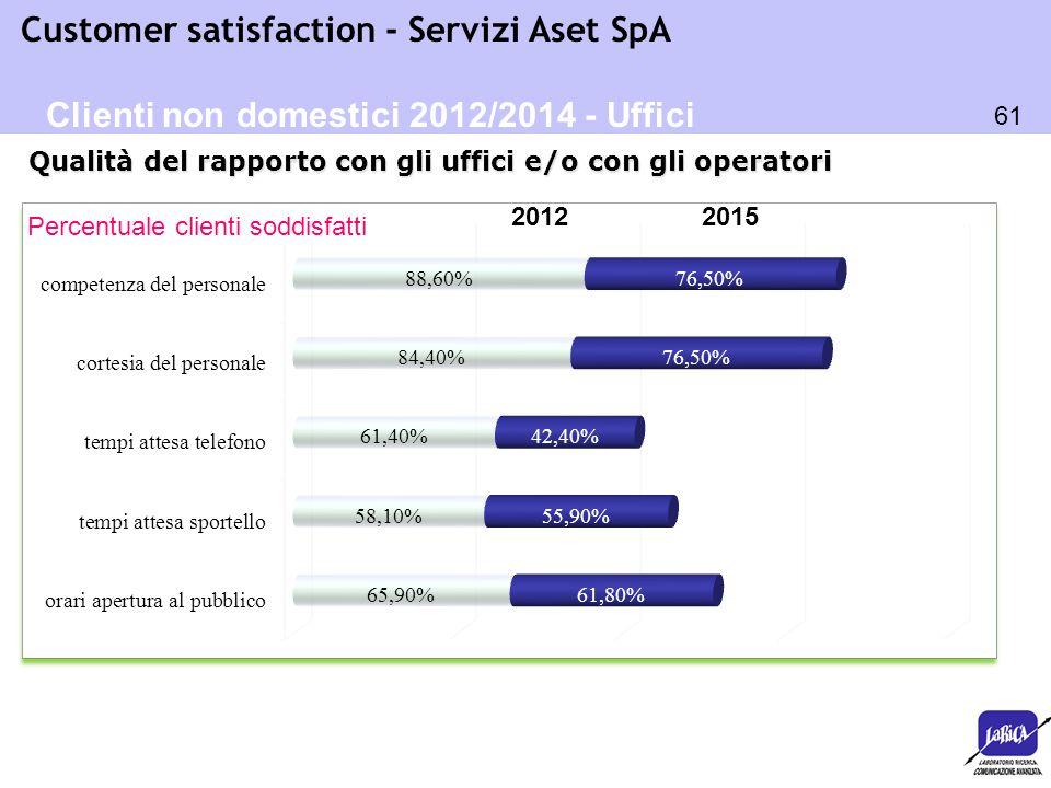 61 Customer satisfaction - Servizi Aset SpA Percentuale clienti soddisfatti Qualità del rapporto con gli uffici e/o con gli operatori Clienti non dome