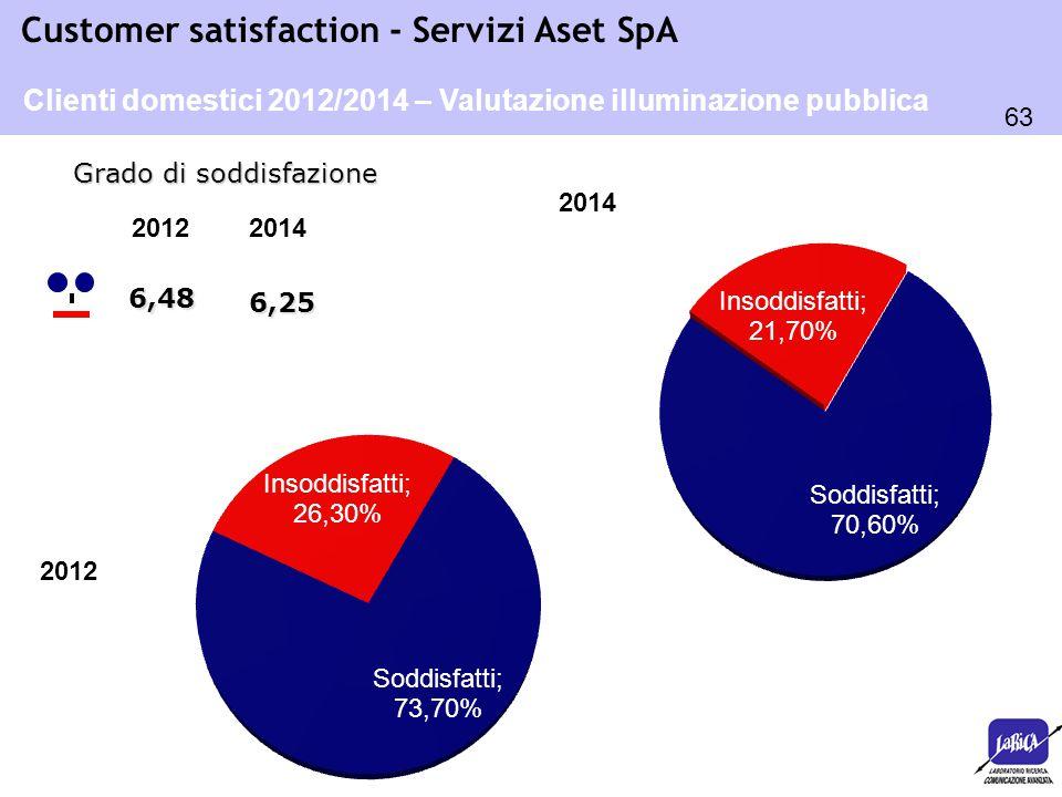 63 Customer satisfaction - Servizi Aset SpA 6,48 Grado di soddisfazione Clienti domestici 2012/2014 – Valutazione illuminazione pubblica 2014 20122014