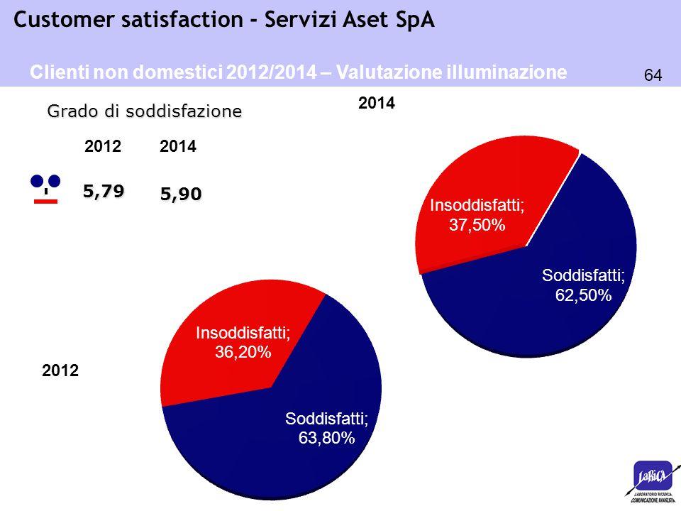 64 Customer satisfaction - Servizi Aset SpA 2012 5,79 Grado di soddisfazione Clienti non domestici 2012/2014 – Valutazione illuminazione pubblica 2014