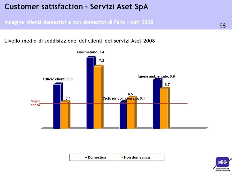 68 Customer satisfaction - Servizi Aset SpA Soglia critica Indagine clienti domestici e non domestici di Fano - dati 2008 Livello medio di soddisfazio
