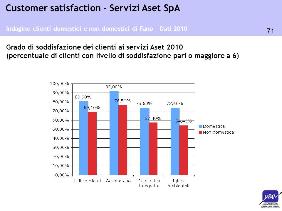 71 Customer satisfaction - Servizi Aset SpA Indagine clienti domestici e non domestici di Fano – Dati 2010 Grado di soddisfazione dei clienti ai servi