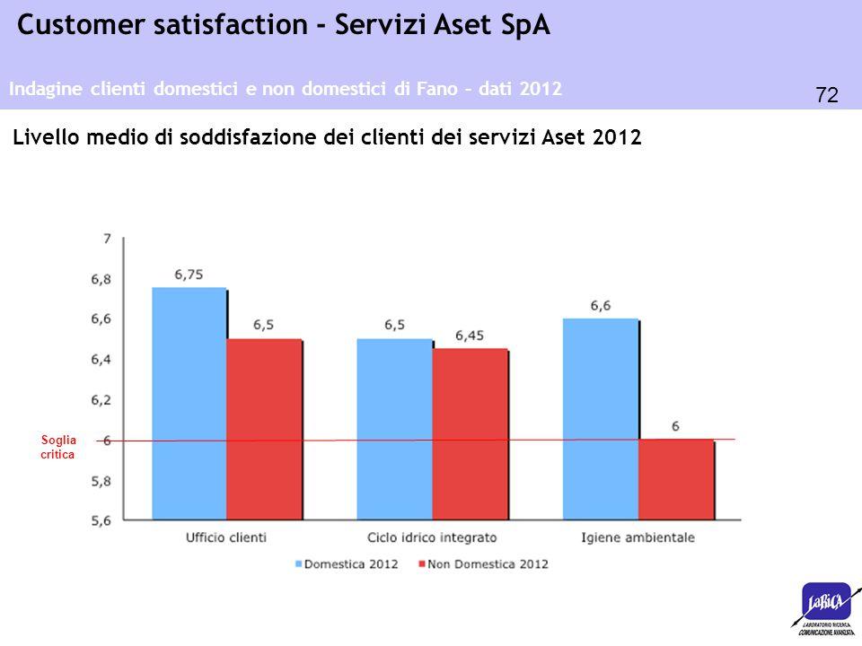 72 Customer satisfaction - Servizi Aset SpA Indagine clienti domestici e non domestici di Fano – dati 2012 Livello medio di soddisfazione dei clienti