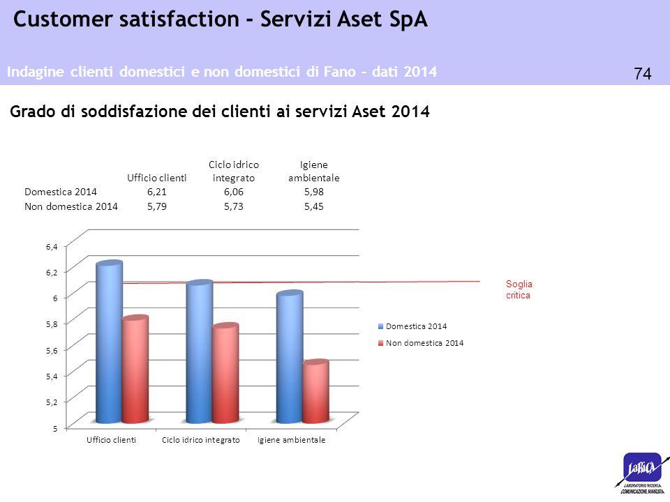 74 Customer satisfaction - Servizi Aset SpA Soglia critica Ufficio clienti Ciclo idrico integrato Igiene ambientale Domestica 20146,216,065,98 Non dom