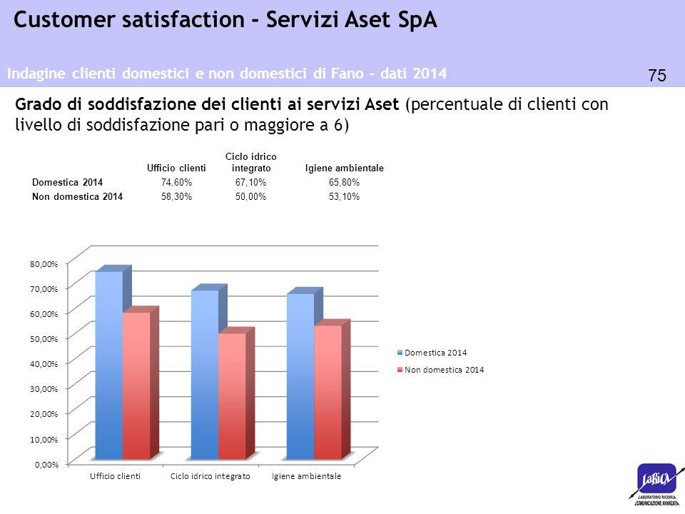 75 Customer satisfaction - Servizi Aset SpA Ufficio clienti Ciclo idrico integratoIgiene ambientale Domestica 201474,60%67,10%65,80% Non domestica 201