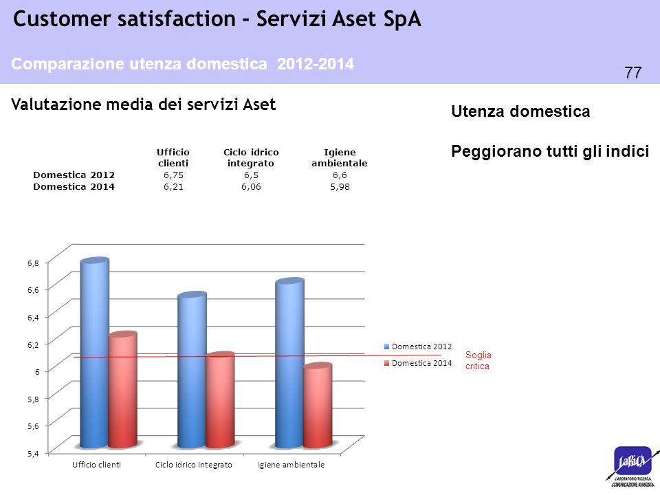 77 Customer satisfaction - Servizi Aset SpA Valutazione media dei servizi Aset Ufficio clienti Ciclo idrico integrato Igiene ambientale Domestica 2012