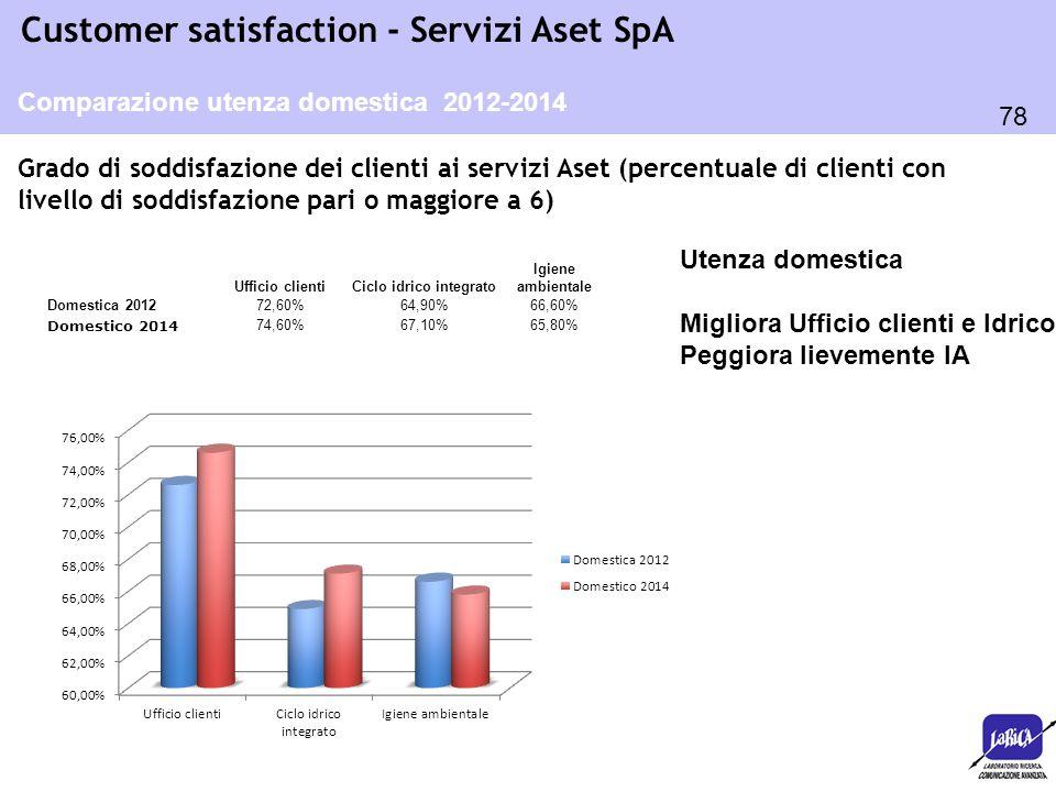 78 Customer satisfaction - Servizi Aset SpA Grado di soddisfazione dei clienti ai servizi Aset (percentuale di clienti con livello di soddisfazione pa