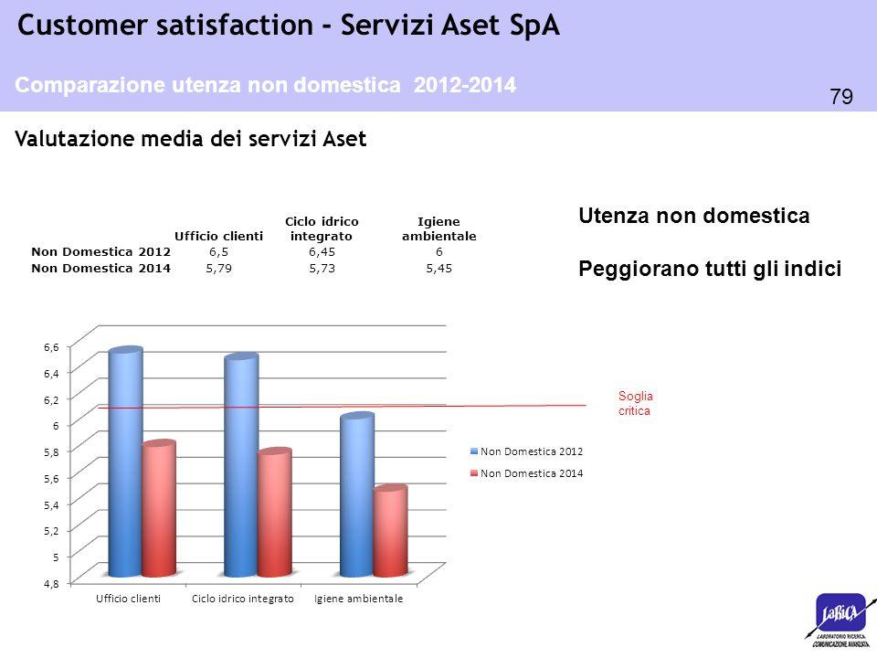 79 Customer satisfaction - Servizi Aset SpA Valutazione media dei servizi Aset Comparazione utenza non domestica 2012-2014 Ufficio clienti Ciclo idric