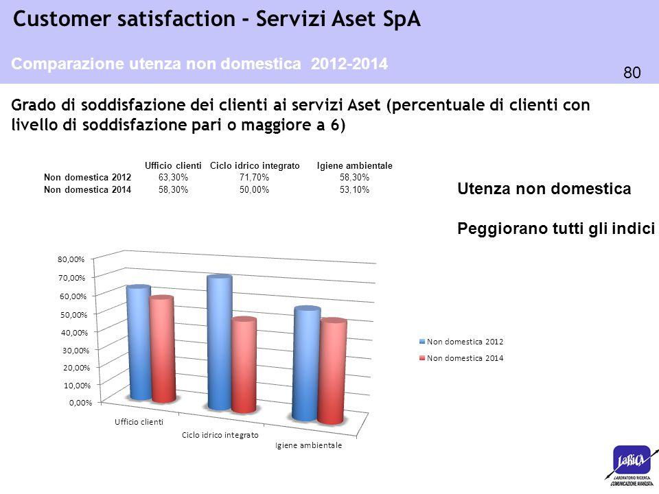 80 Customer satisfaction - Servizi Aset SpA Grado di soddisfazione dei clienti ai servizi Aset (percentuale di clienti con livello di soddisfazione pa