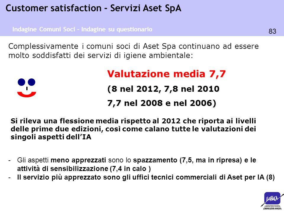 83 Customer satisfaction - Servizi Aset SpA Complessivamente i comuni soci di Aset Spa continuano ad essere molto soddisfatti dei servizi di igiene am